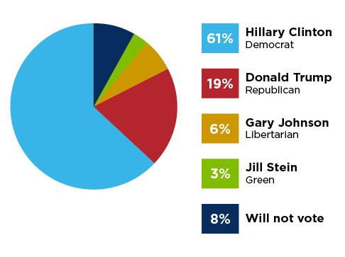 Image result for jewish vote democrat